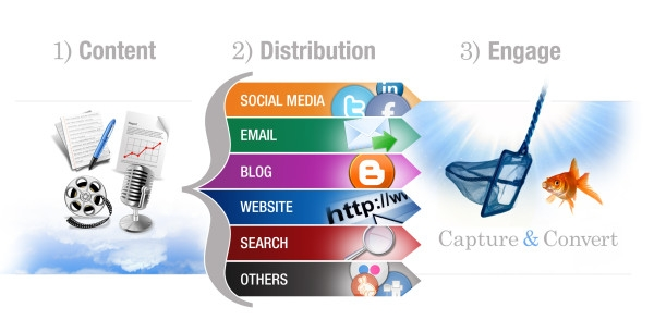 3 Social Media Steps