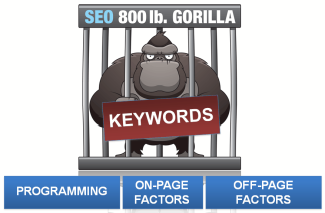 Inbound Marketing with SEO: The 800-Pound Gorilla in the Room