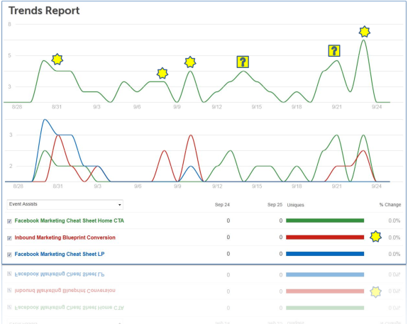 Advanced Lead Generation Analytics Report