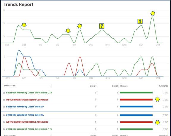 Advanced Lead Generation Analytics Report