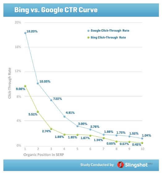 Bing versus Google CTR
