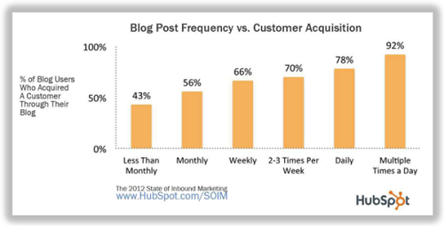 blog frequency and customer acquisition