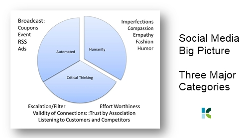 Social Media Big Picture - Three Major Categories