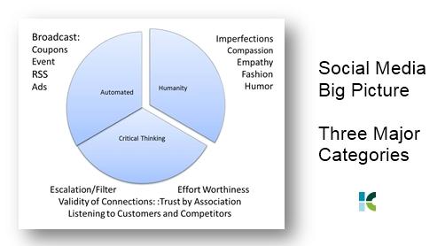 Social Media Big Picture - Three Major Categories