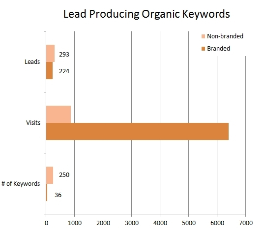Converting Keyword Phrases