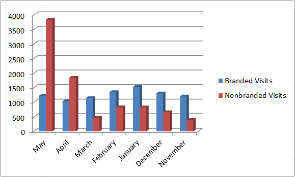 Branded vs Nonbranded Visits