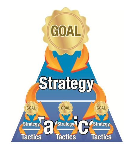 Campaign and Tactical Goals