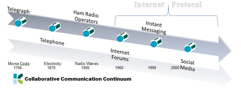Collaborative_Communication_Continuum