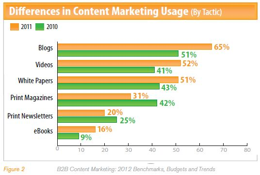 content marketing trends for 2012 via marketing profs