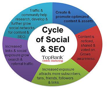 Content Marketing = SEO