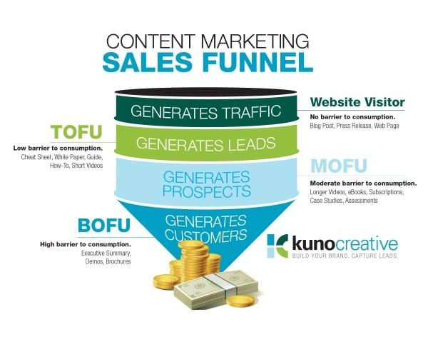 Content Marketing Sales Funnel Velocity