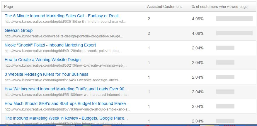 conversion assists customers blogs
