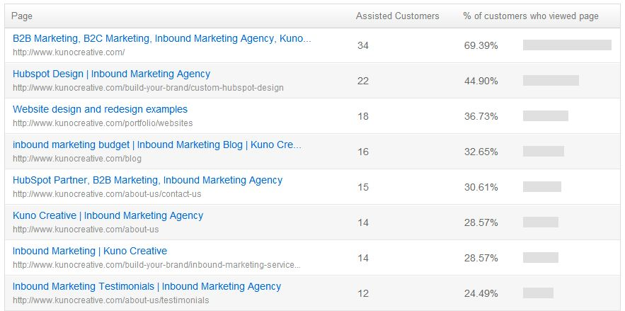 conversion assists customers