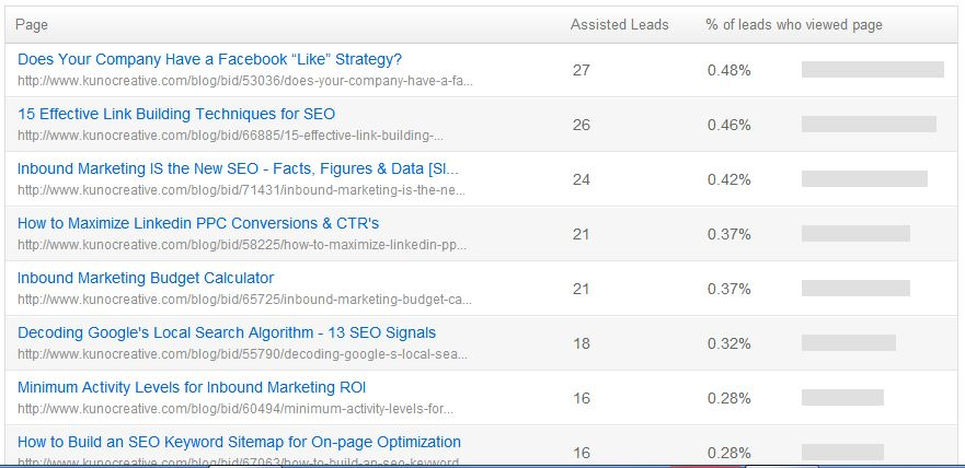 conversion assists leads blogs