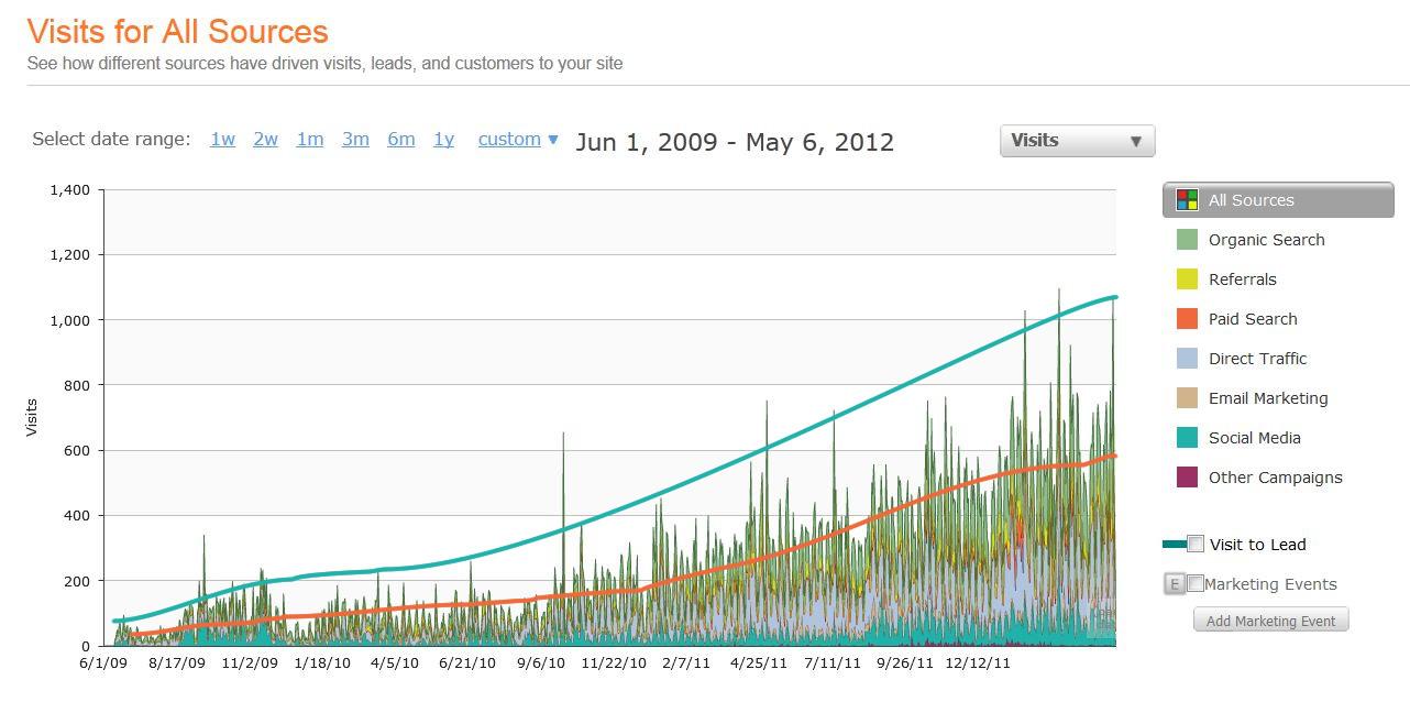 //cdn2.hubspot.net/hub/32387/file-13748338-jpg/images/daily-visits-three-years.jpg