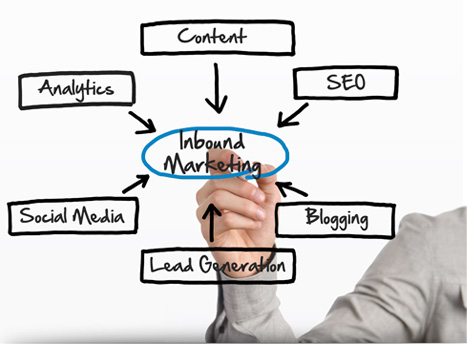 executive inbound marketing