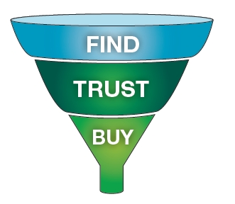 Funnel Inbound Marketing Find