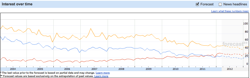 Google insights graph