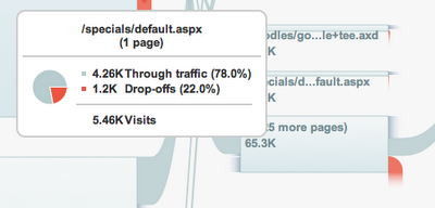 Google Analytics Visitor Flow