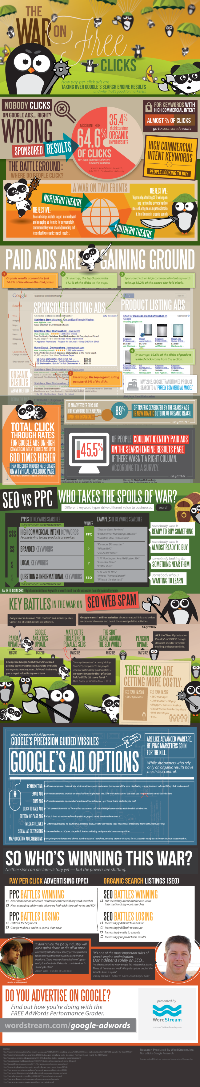 has ppc gotten a bad rap in inbound marketing