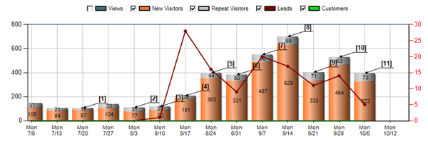 our increased website traffic using hubspot inbound marketing tools