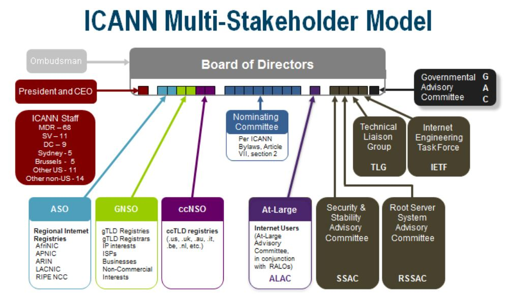 What inbound marketers need to know about ICANN but are afraid to ask