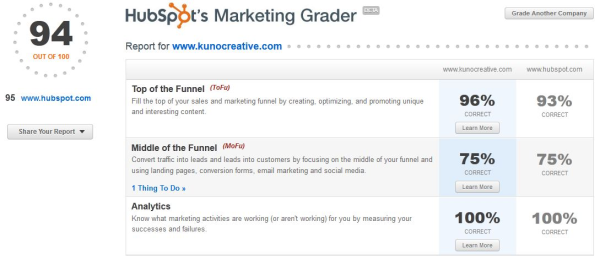 improve inbound marketing with hubspot marketing grader resized 600