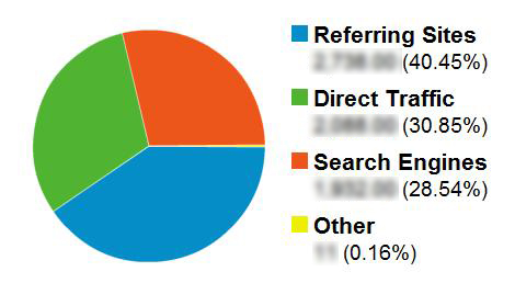 analyzing seo results and their effect on lead generation