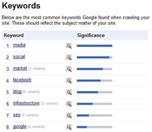 Inbound Marketing Keyword Themes