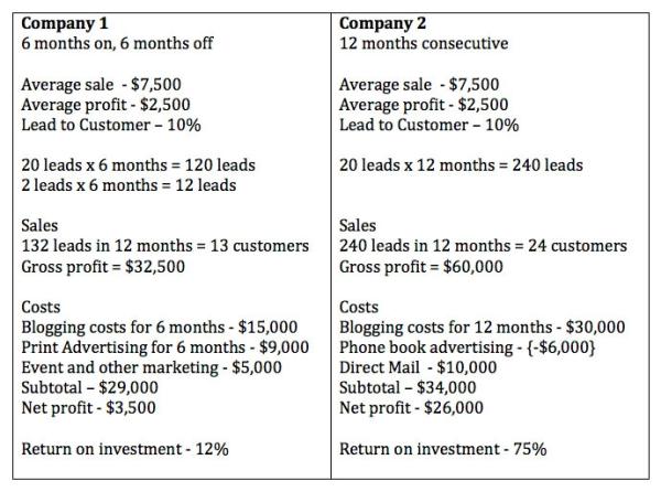 Inbound Marketing Table1