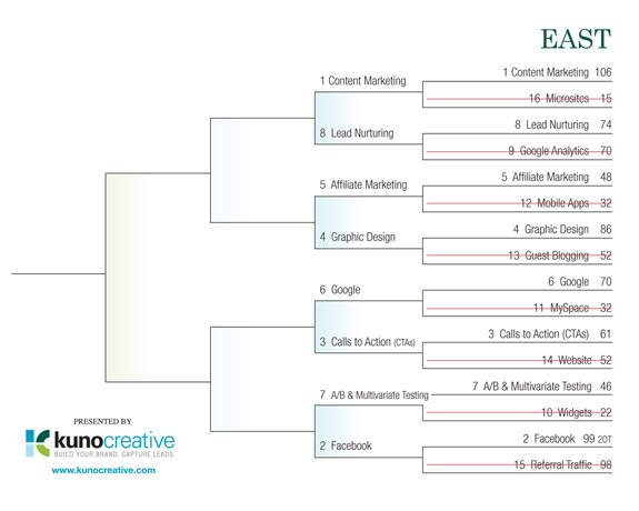 Internet Marketing Field of 64 Tourney - East Region Round 1