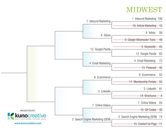 Internet Marketing Field of 64 Tourney - Midwest Region Round 1