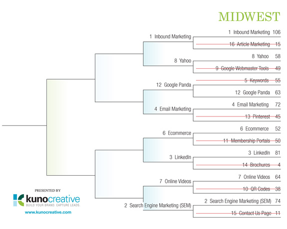 Internet Marketing Field of 64 Tourney - Midwest Region Round 1