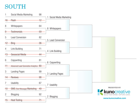 Internet Marketing Field of 64 Tourney - South Region Round 1