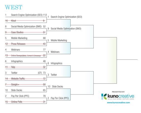 Internet Marketing Field of 64 Tourney - West Region Round 1