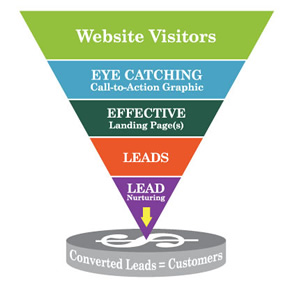 //cdn2.hubspot.net/hub/32387/file-13760980-jpg/images/kuno-inbound-marketing-funnel.jpg