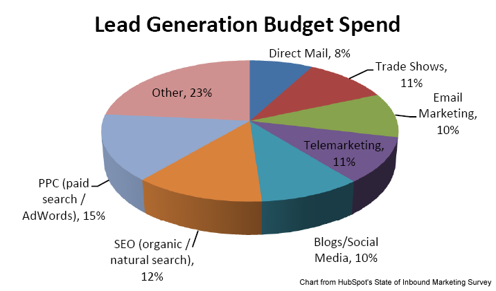 Generate Sales Leads With Inbound Marketing