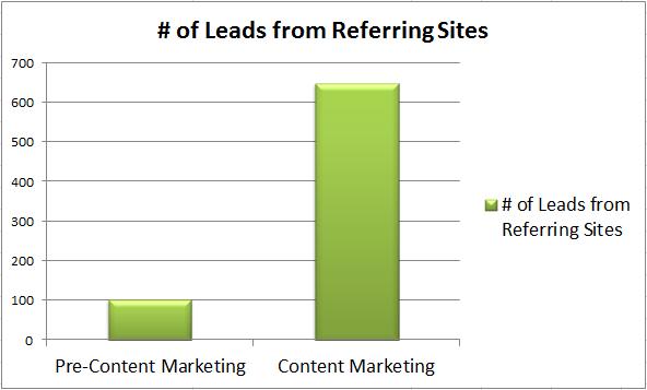 Leads Referring Websites