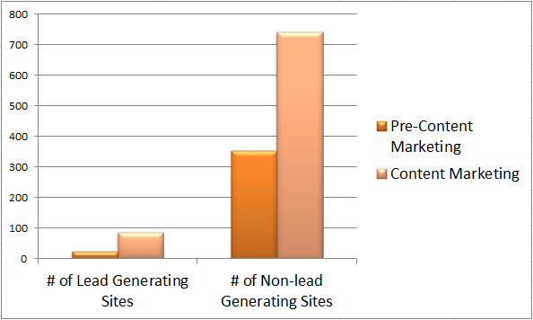 Lead Generating Websites