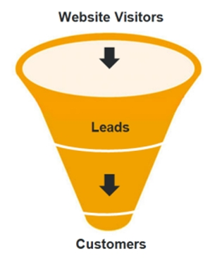 11 Steps to Developing a Successful Lead Nurturing Campaign