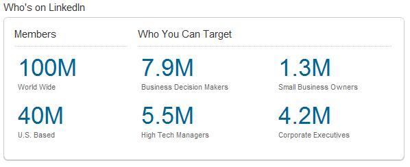 How to Maximize Linkedin PPC Conversions & CTR's