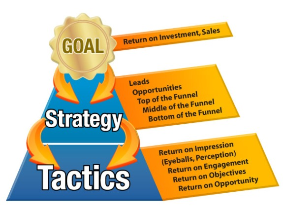Marketing Campaign Strategy Tactics Metrics
