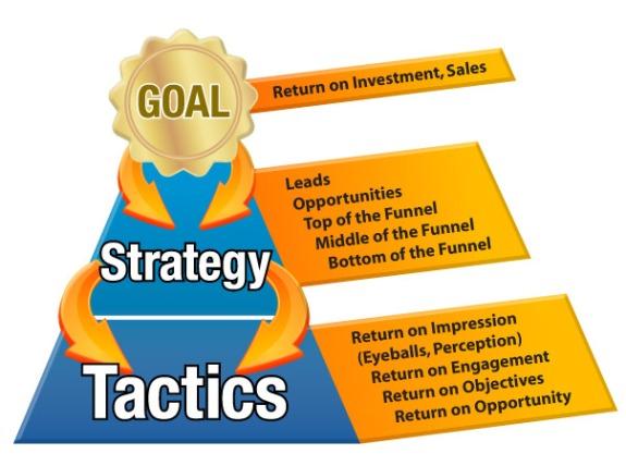 Marketing Campaign Strategy Tactics Metrics