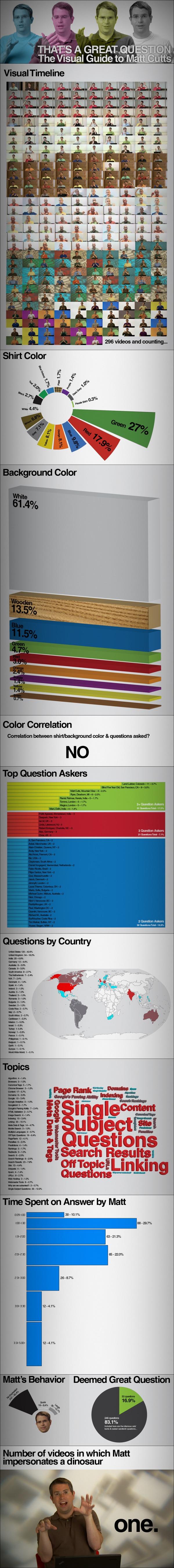 Matt Cutts Infographic