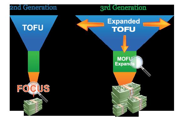 MOFU Inbound Marketing