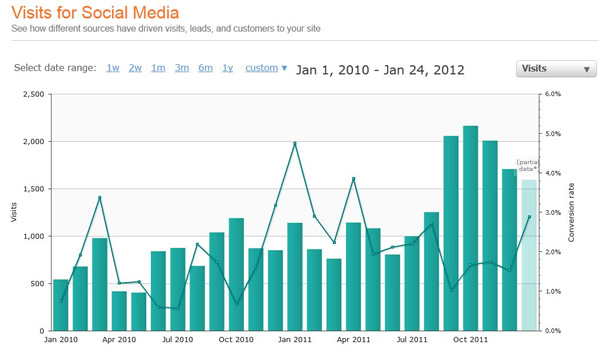 mojo social media visits