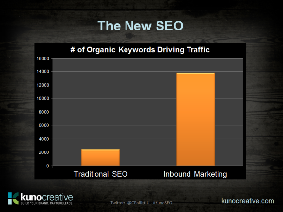 Number of Organic Keyword Phrases