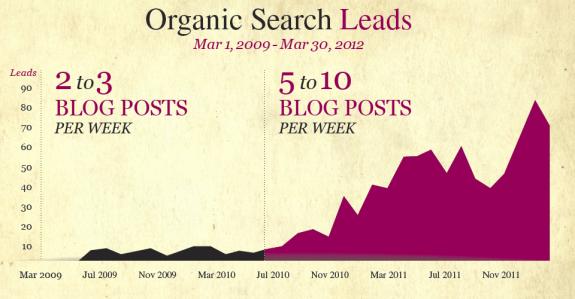 Organic Search Leads 3yrs
