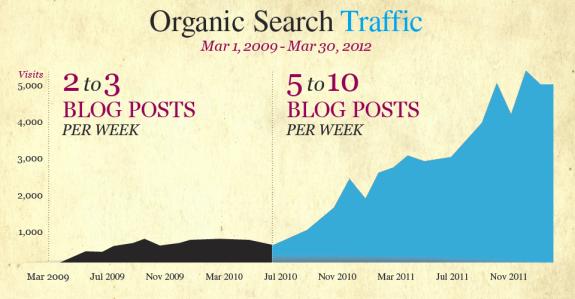 Organic Search Traffic 3yrs