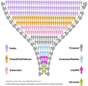 Personalization - The Ultimate Lead Nurturing Strategy